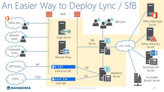 Sangoma Lync  U2013 Skype For Business In A Box Simplified